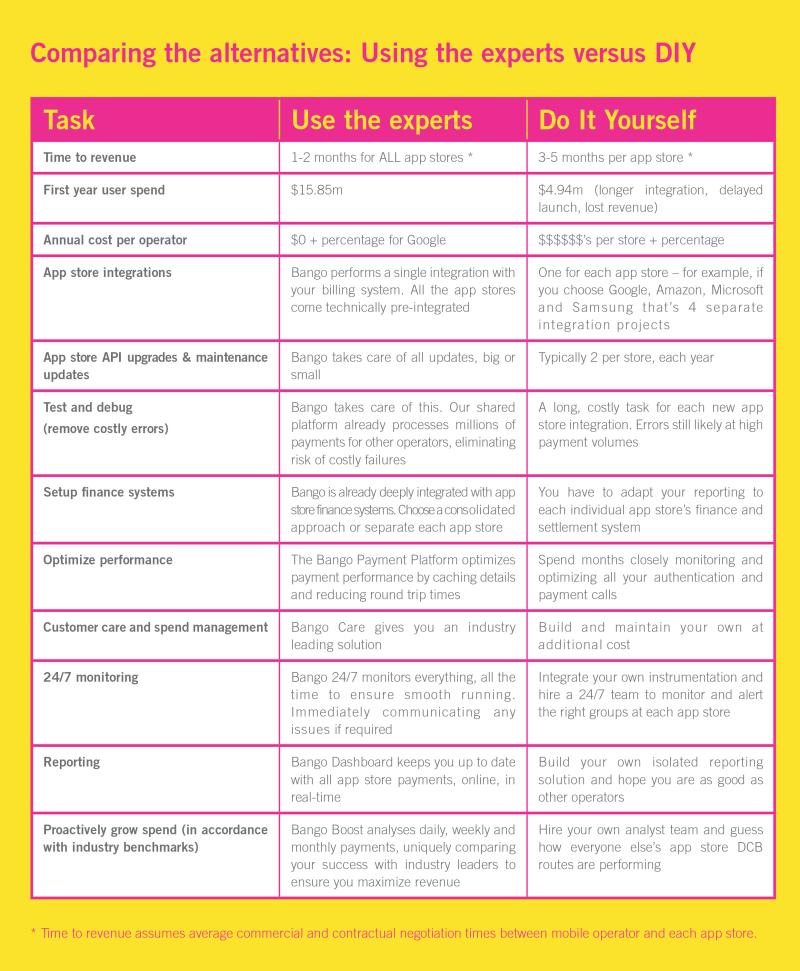 Using-the-experts-versus-DIY