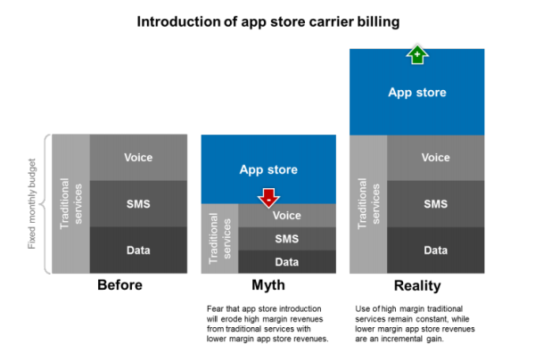 Introduction of app store carrier billing